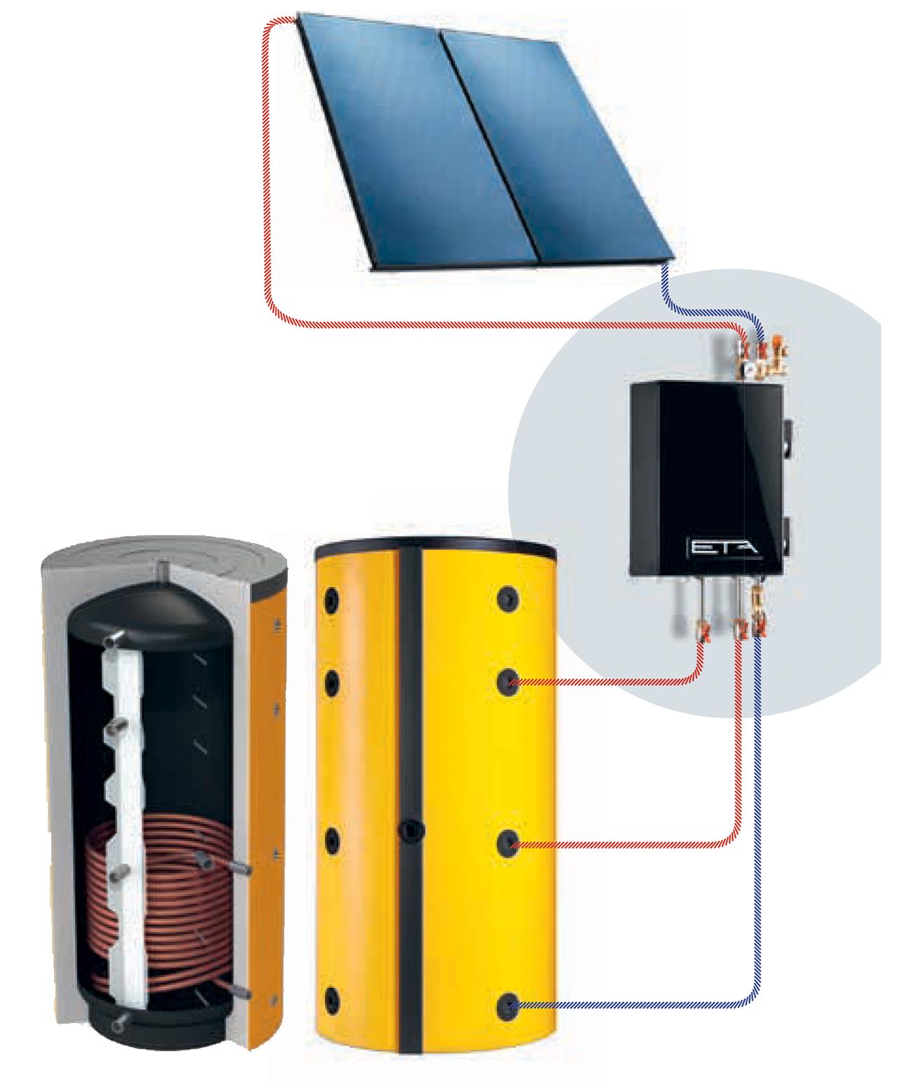 solarmodule: boiler met solar